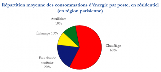 repartition consommation energie region parisienne