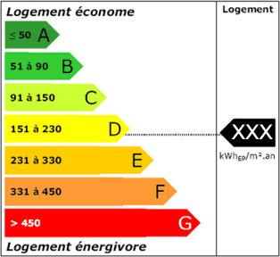 etiquette DPE consommation energie