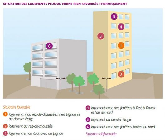 consommation chauffage logements collectifs Ademe