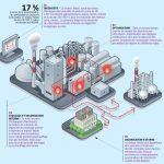 La récupération de la chaleur dans l'industrie
