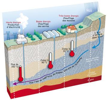 Schéma de fonctionnement de la géothermie.